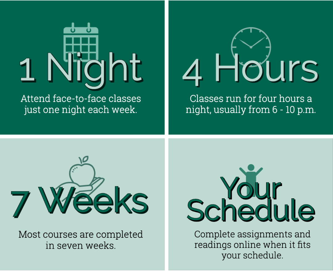 Attend class one night each week for four hours. Most classes are over in just seven weeks. You'll complete readings and assignments online when it fits your schedule.